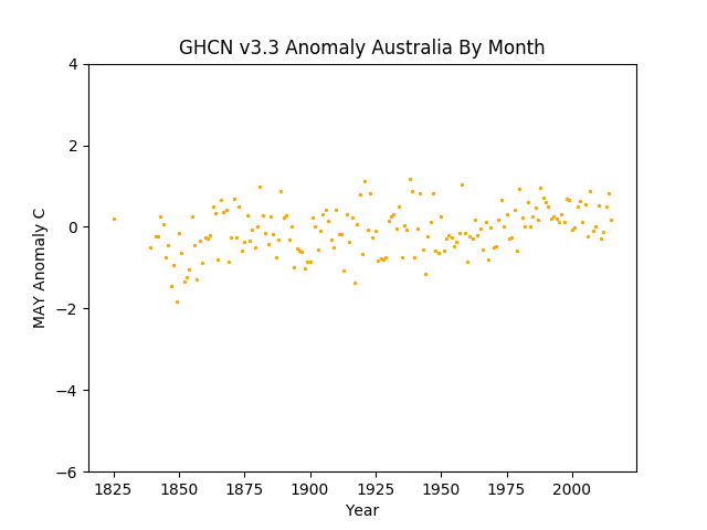 May Australia Pacific Anomaly GHCN v3.3