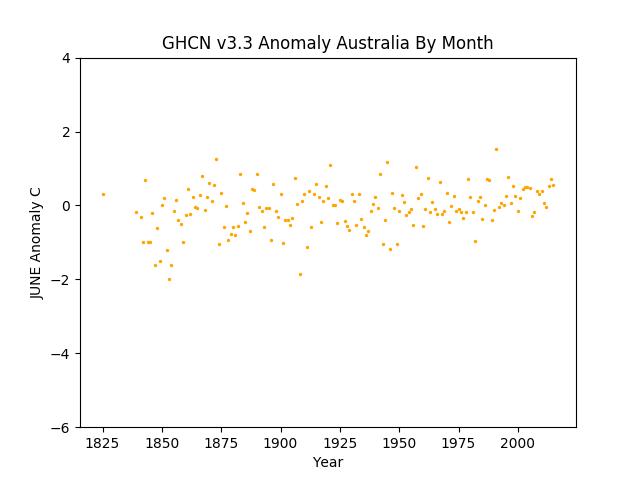 June Australia Pacific Anomaly GHCN v3.3