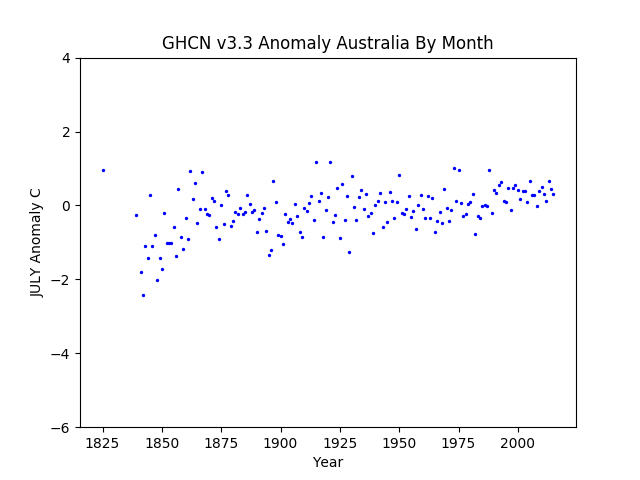 July Australia Pacific Anomaly GHCN v3.3