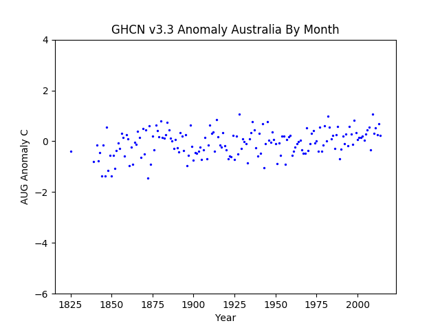 August Australia Pacific Anomaly GHCN v3.3