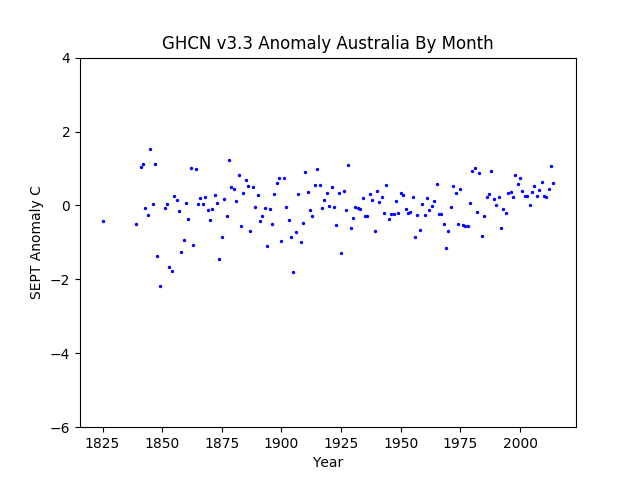 September Australia Pacific Anomaly GHCN v3.3
