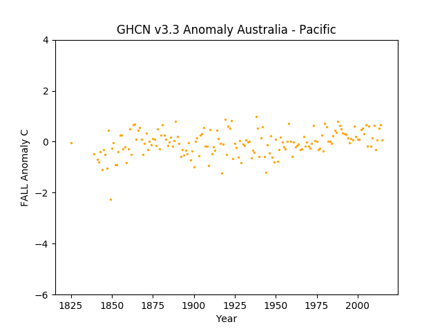 Local Fall Australia Pacific Anomaly GHCN v3.3