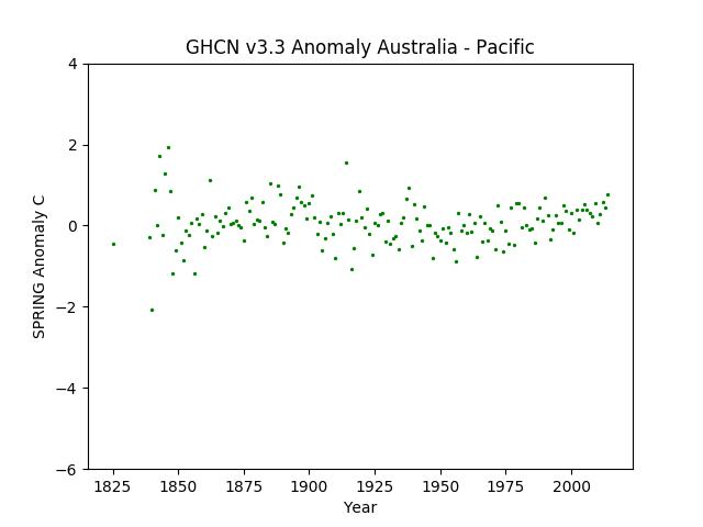 Local Spring Australia Pacific Anomaly GHCN v3.3