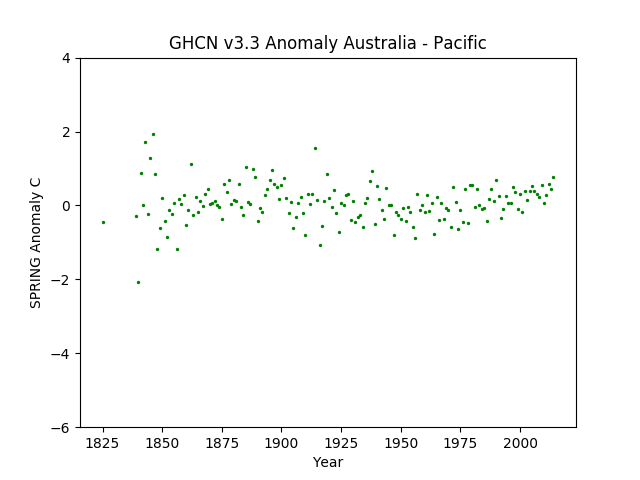 Local Spring Australia Pacific Anomaly GHCN v3.3