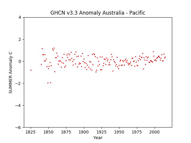 Local Summer Australia Pacific Anomaly GHCN v3.3