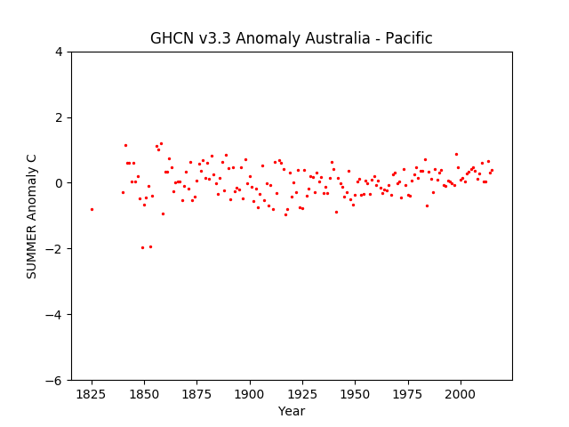 Local Summer Australia Pacific Anomaly GHCN v3.3