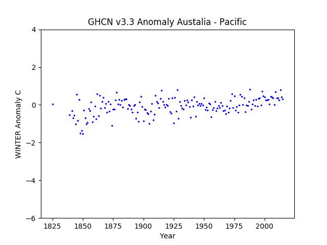 Local Winter Australia Pacific Anomaly GHCN v3.3