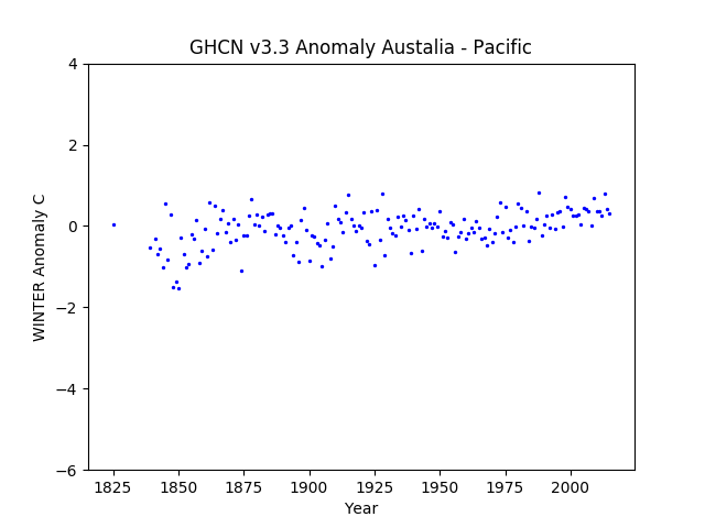 Local Winter Australia Pacific Anomaly GHCN v3.3