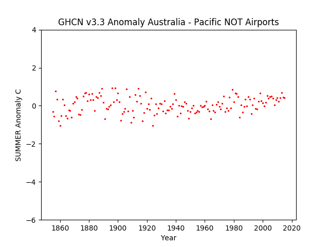 NOT Airports Summer In Australia Pacific Anomaly GHCN v3.3