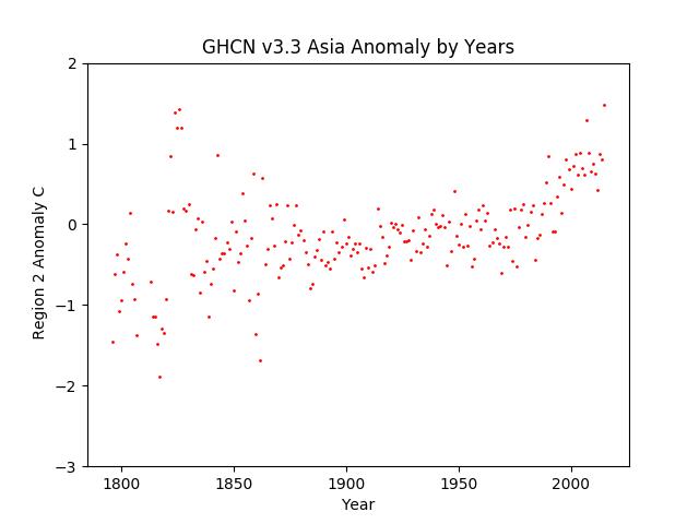 Asia Average Anomaly GHCN v3.3