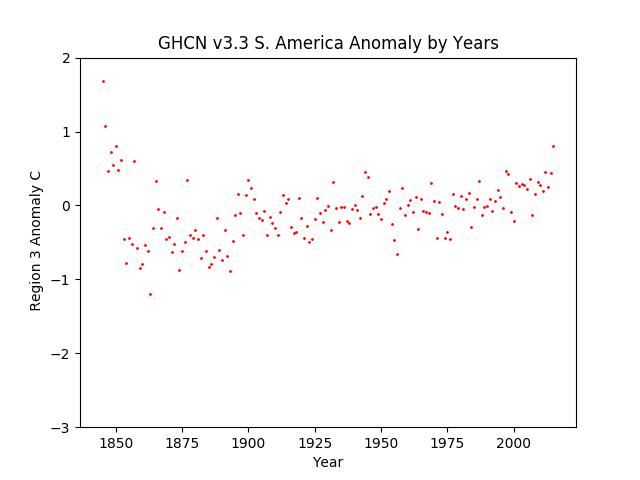 th America Average Anomaly GHCN v3.3