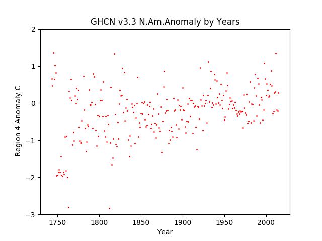 North America Average Anomaly GHCN v3.3