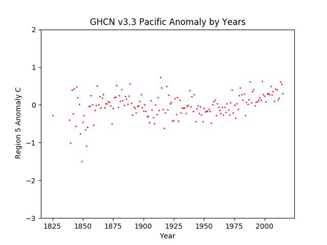 Australia / Pacific Average Anomaly GHCN v3.3
