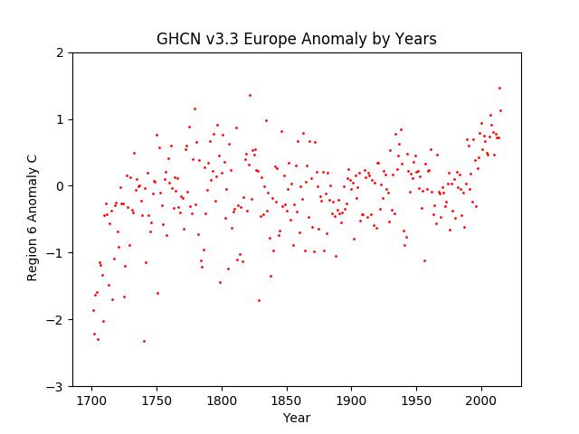 Europe Average Anomaly GHCN v3.3