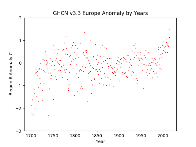 Europe Average Anomaly GHCN v3.3