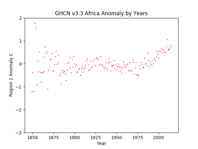 Africa Average Anomaly GHCN v3.3