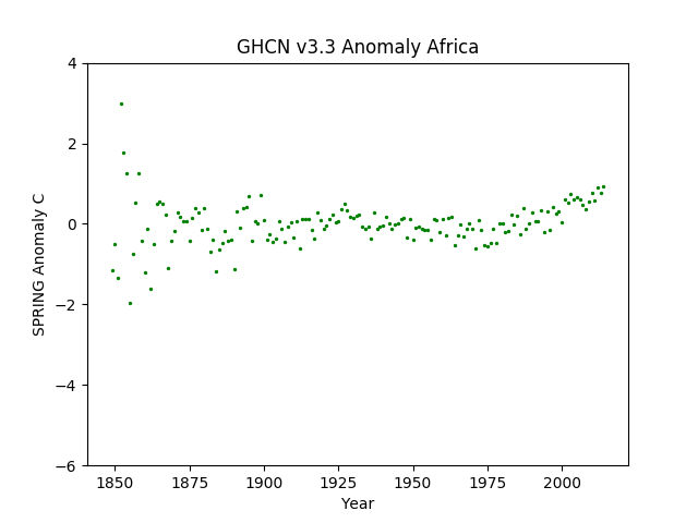 Africa Spring Anomaly GHCN v3.3