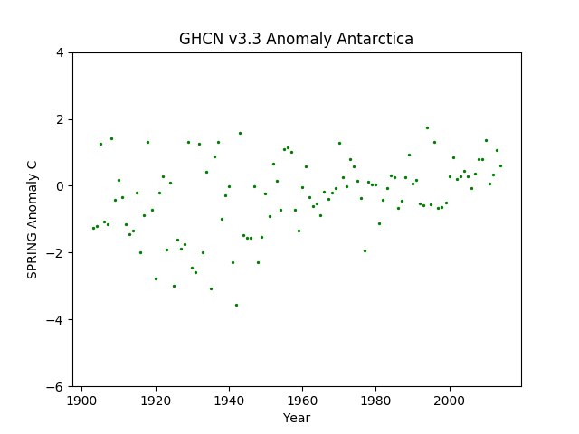 Antarctica Spring Anomaly GHCN v3.3