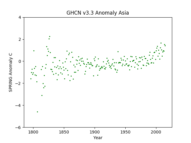 Asia Spring Anomaly GHCN v3.3