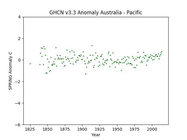 Australia / Pacific Islands Spring Anomaly GHCN v3.3.