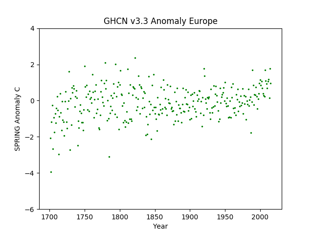 Europe Spring Anomaly GHCN v3.3