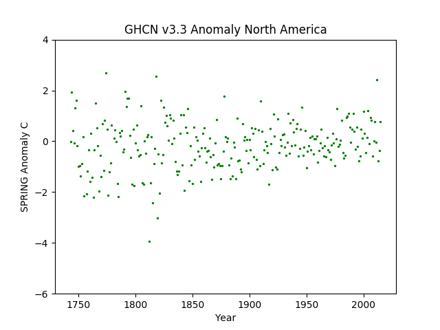 North America Spring Anomaly GHCN v3.3