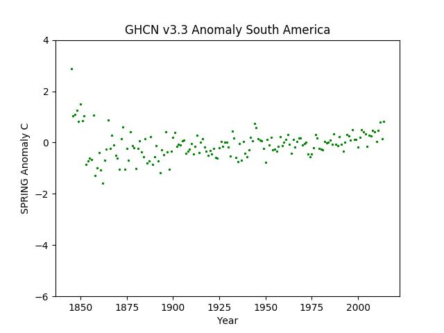 South America Spring Anomaly GHCN v3.3