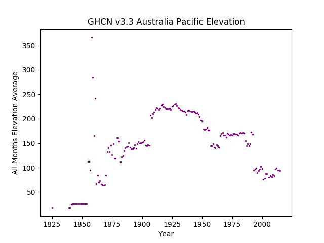 Station Elevation Average over Years for Region 5 - Australia Pacific Islands