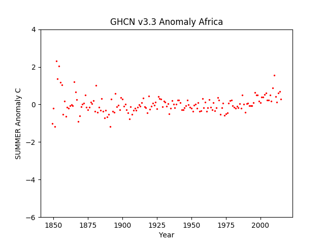 Africa Summer Anomaly GHCN v3.3