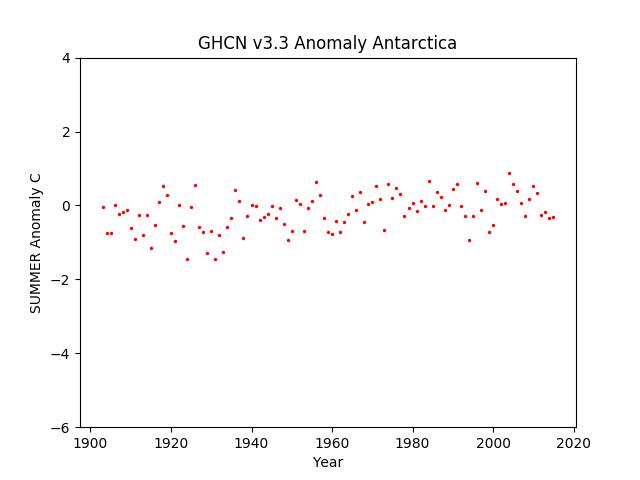 Antarctica Summer Anomaly GHCN v3.3