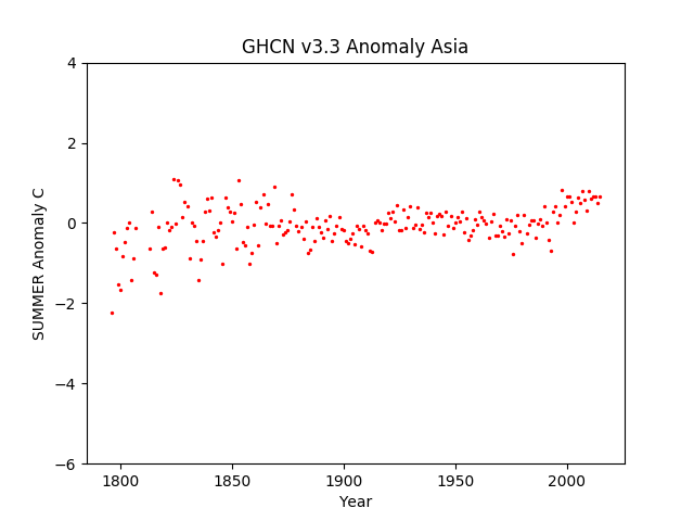 Asia Summer Anomaly GHCN v3.3