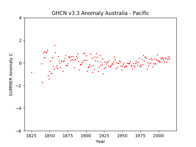 Australia / Pacific Islands Summer Anomaly GHCN v3.3.