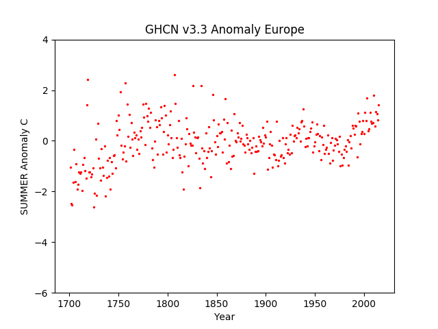 Europe Summer Anomaly GHCN v3.3