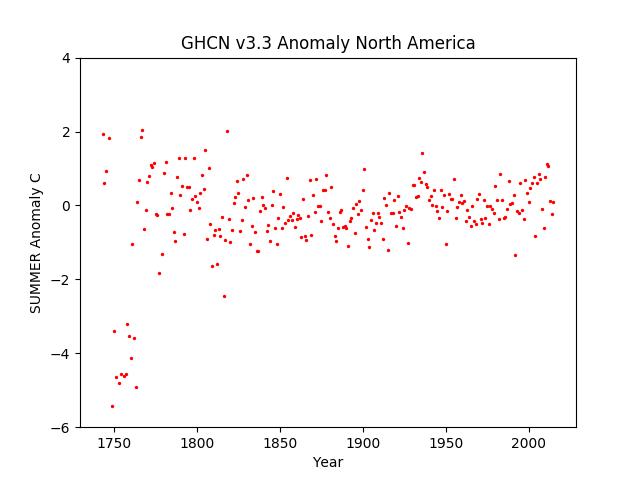 North America Summer Anomaly GHCN v3.3