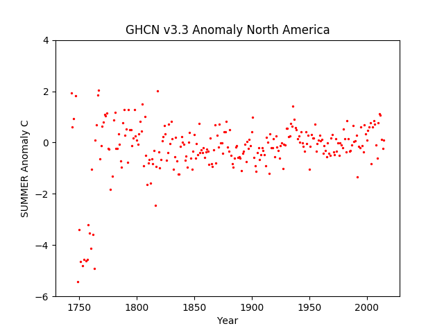 North America Summer Anomaly GHCN v3.3