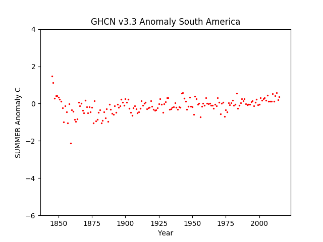 South America Summer Anomaly GHCN v3.3