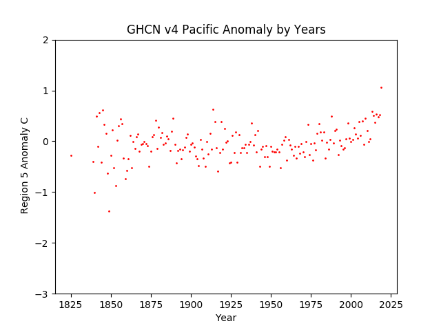 GHCN v4 Australia Pacific Anomaly by Years