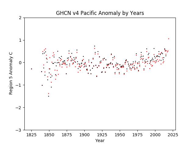 Australia Pacific Anomaly v4 (Red) v3.3 (Black)