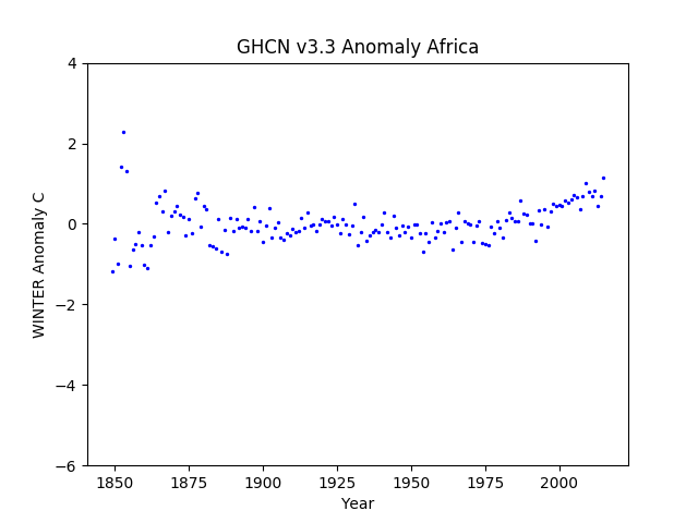 Africa Winter Anomaly GHCN v3.3
