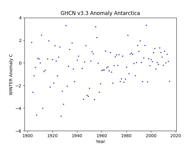 Antarctica Winter Anomaly GHCN v3.3
