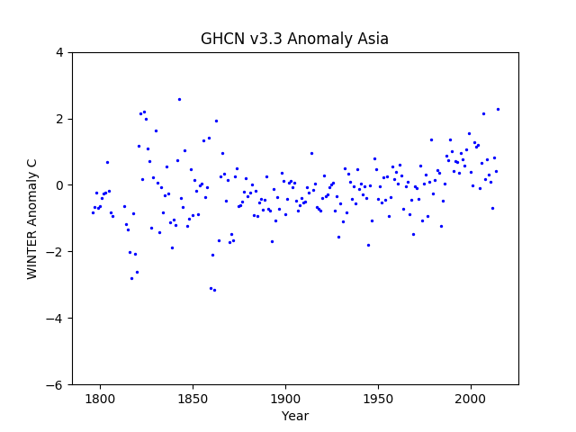 Asia Winter Anomaly GHCN v3.3