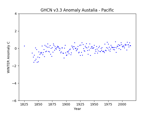 Australia / Pacific Islands Winter Anomaly GHCN v3.3.