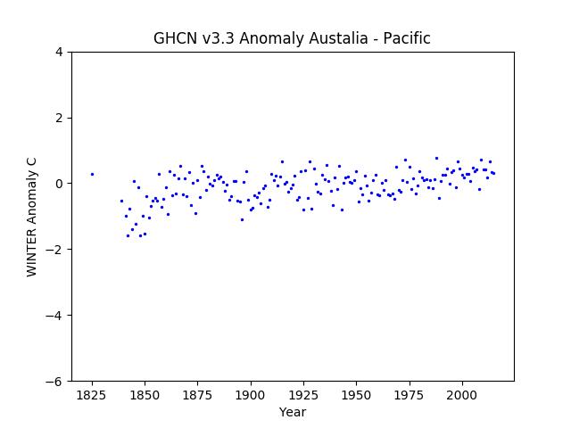 Australia / Pacific Islands Winter Anomaly GHCN v3.3.