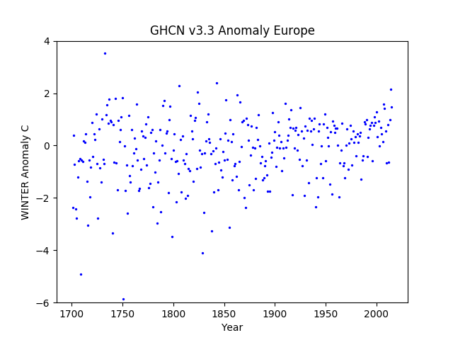 Europe Winter Anomaly GHCN v3.3