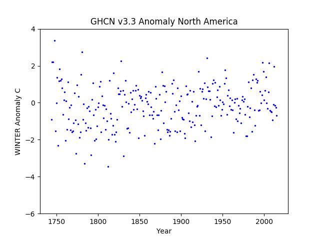 North America Winter Anomaly GHCN v3.3
