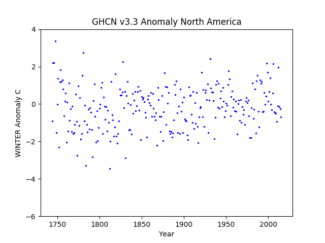 North America Winter Anomaly GHCN v3.3