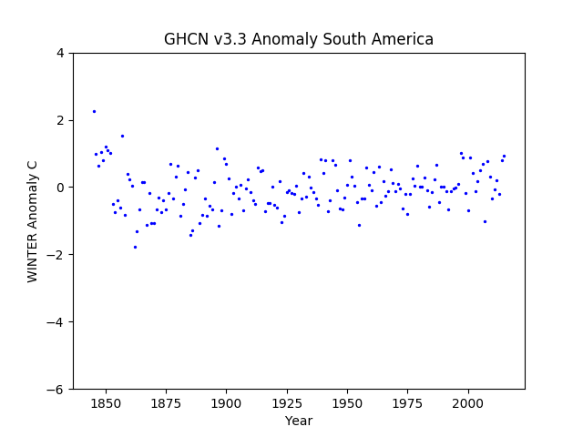 South America Winter Anomaly GHCN v3.3