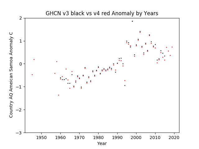 GHCN v3.3 vs v4 American Samoa Anomalies