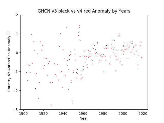 GHCN v3.3 vs v4 Antarctica Anomaly