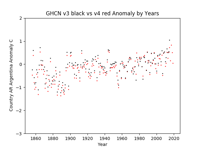 GHCN v3.3 vs v4 Argentina Anomaly